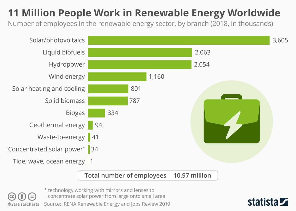 11 Millionen Menschen arbeiten weltweit in erneuerbaren Energien