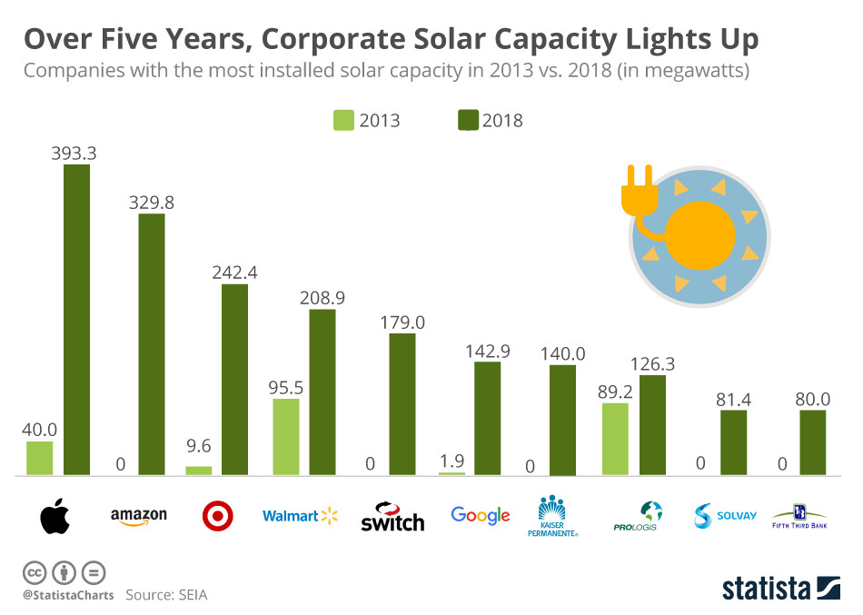 In den letzten 5 Jahren stieg die Kapazität von Solaranlagen in US Unternehmen sprunghaft an