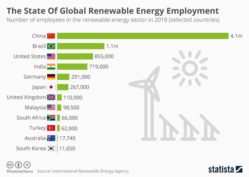 Der Zustand der globalen Beschäftigung im Bereich der erneuerbaren Energien