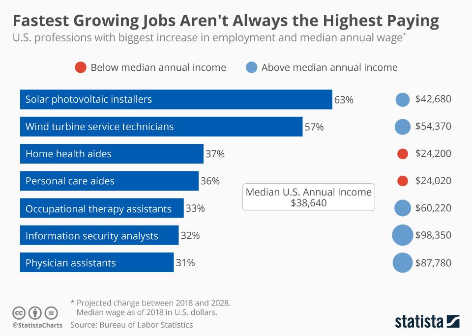 Am schnellsten wachsende Branchen sind nicht immer die am höchsten bezahlten