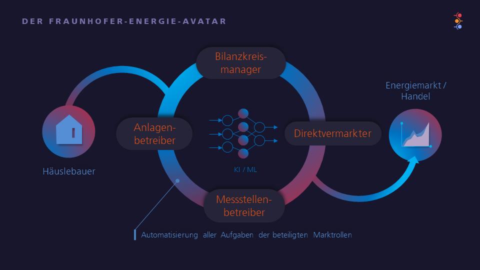© Fraunhofer IEE – Energie-Avatar – Kognitive Systeme