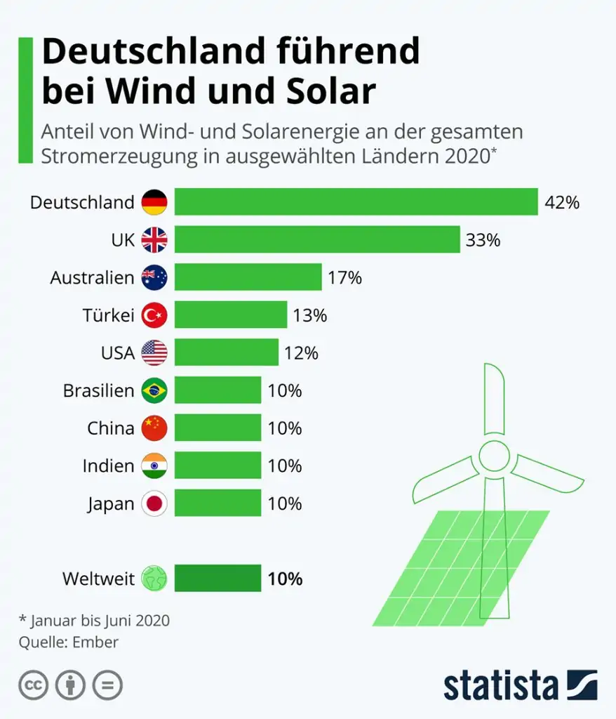 Infografik: Deutschland führend bei Wind und Solar | Statista