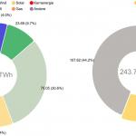 Nettostromerzeugung aus Kraftwerken zur öffentlichen Stromversorgung - © Fraunhofer ISE, Grafik: B. Burger, Quelle: https://www.energy-charts.de