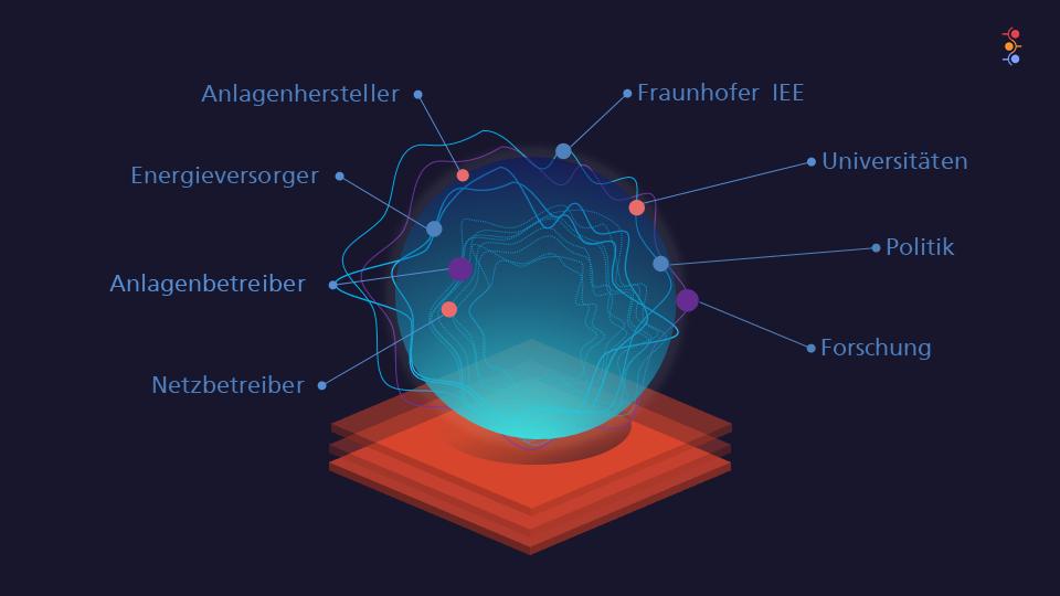 © Fraunhofer IEE – Ökosystem – Kognitive Systeme